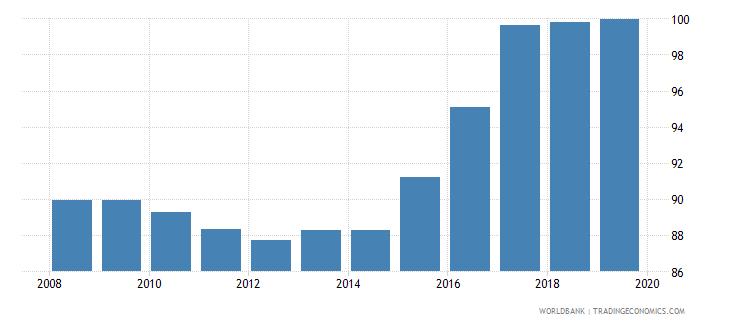 azerbaijan total net enrolment rate lower secondary male percent wb data