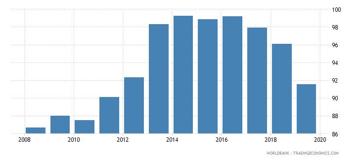 azerbaijan total net enrolment rate primary both sexes percent wb data