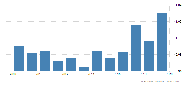 azerbaijan total net enrolment rate primary gender parity index gpi wb data