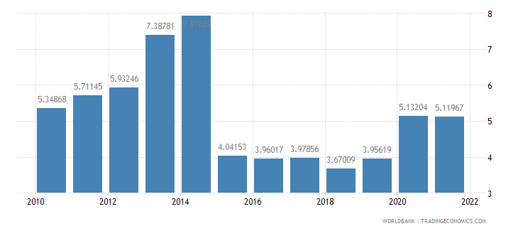 azerbaijan total reserves in months of imports wb data