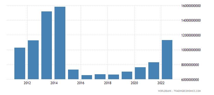 azerbaijan total reserves includes gold us dollar wb data