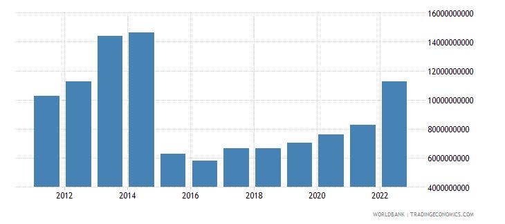 azerbaijan total reserves minus gold us dollar wb data