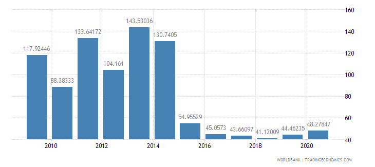 azerbaijan total reserves percent of total external debt wb data