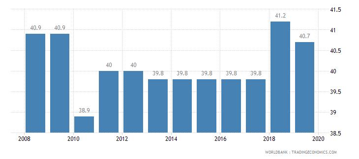 azerbaijan total tax rate percent of profit wb data
