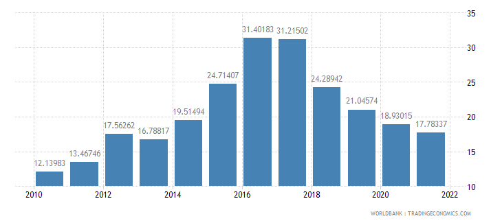 azerbaijan trade in services percent of gdp wb data
