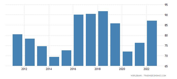 azerbaijan trade percent of gdp wb data
