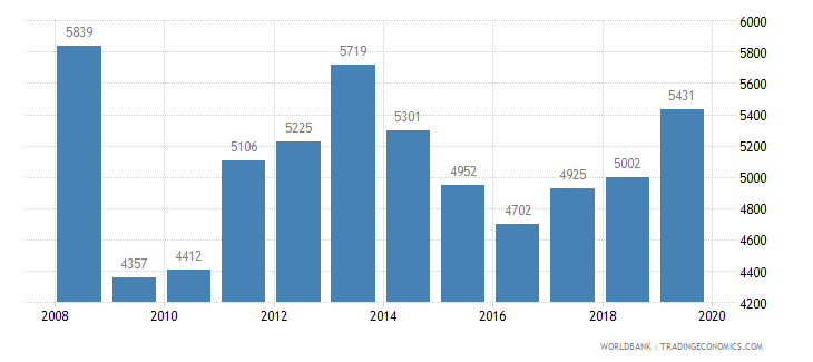 azerbaijan trademark applications total wb data