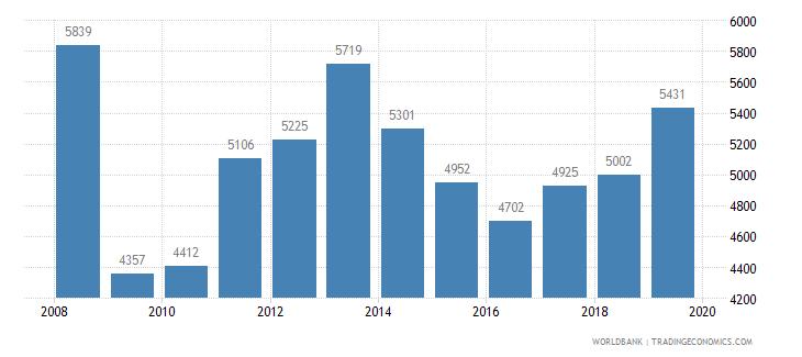 azerbaijan trademark applications total wb data