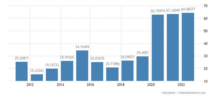 azerbaijan transport services percent of service exports bop wb data
