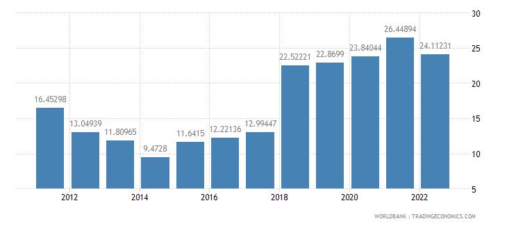 azerbaijan transport services percent of service imports bop wb data