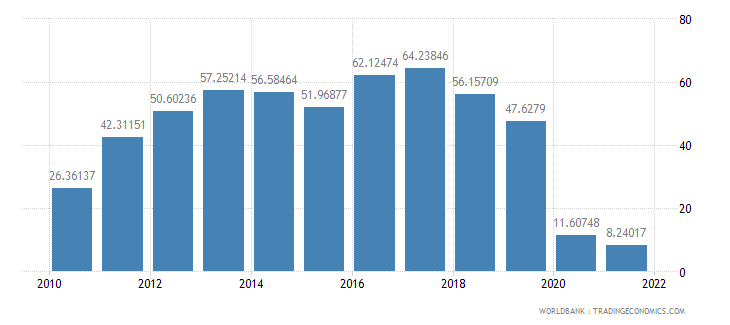 azerbaijan travel services percent of service exports bop wb data