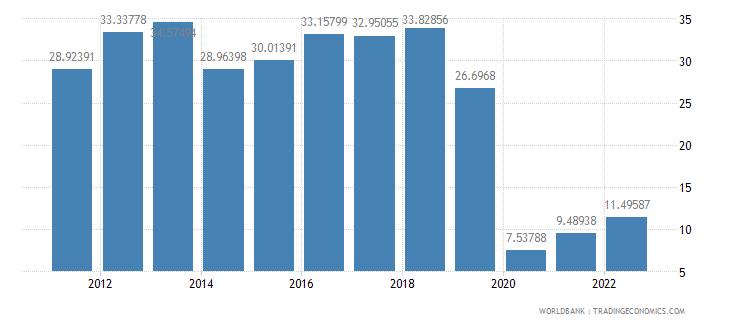 azerbaijan travel services percent of service imports bop wb data