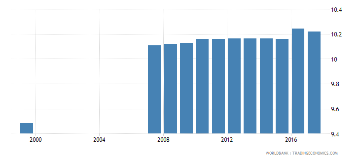 azerbaijan uis mean years of schooling of the population age 25 female wb data