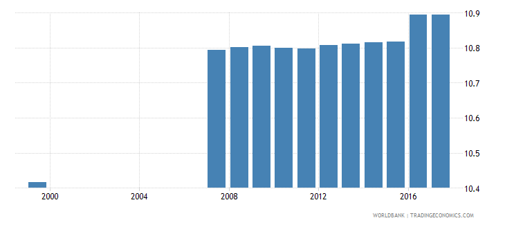 azerbaijan uis mean years of schooling of the population age 25 male wb data