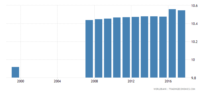 azerbaijan uis mean years of schooling of the population age 25 total wb data