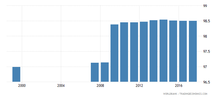 azerbaijan uis percentage of population age 25 with at least completed primary education isced 1 or higher total wb data