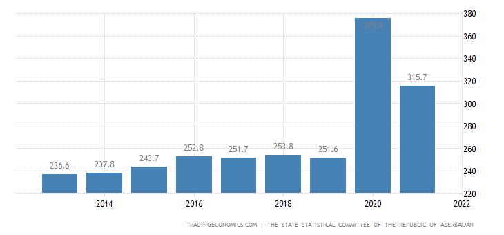 Azerbaijan Unemployed Persons
