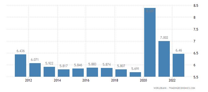 azerbaijan unemployment female percent of female labor force wb data