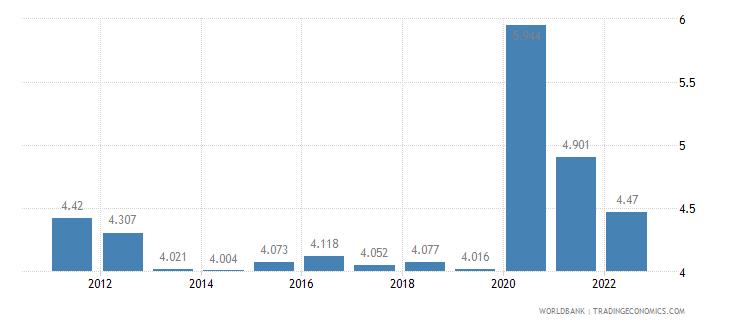 azerbaijan unemployment male percent of male labor force wb data