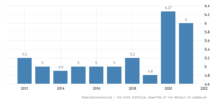 Azerbaijan Unemployment Rate