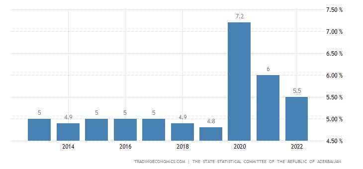Azerbaijan Unemployment Rate