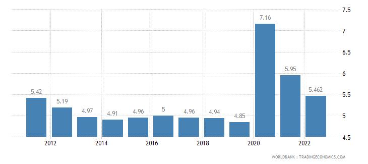azerbaijan unemployment total percent of total labor force wb data