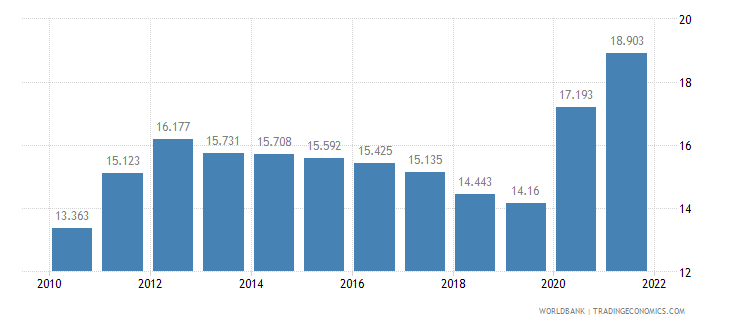azerbaijan unemployment youth female percent of female labor force ages 15 24 wb data