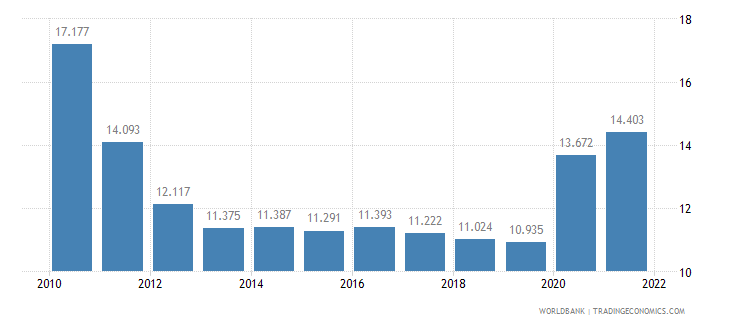 azerbaijan unemployment youth male percent of male labor force ages 15 24 wb data