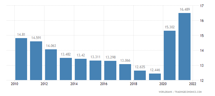 azerbaijan unemployment youth total percent of total labor force ages 15 24 wb data