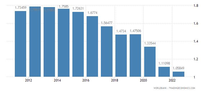 azerbaijan urban population growth annual percent wb data