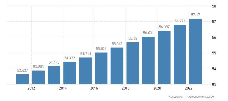 azerbaijan urban population percent of total wb data