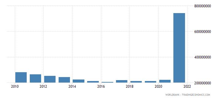 azerbaijan use of imf credit dod us dollar wb data