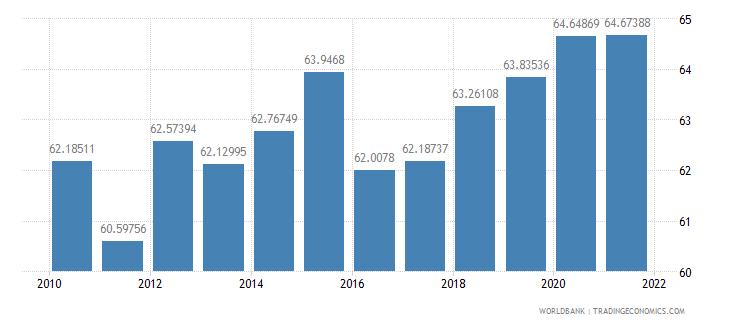 azerbaijan vulnerable employment female percent of female employment wb data