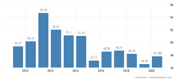 azerbaijan vulnerable employment male percent of male employment wb data