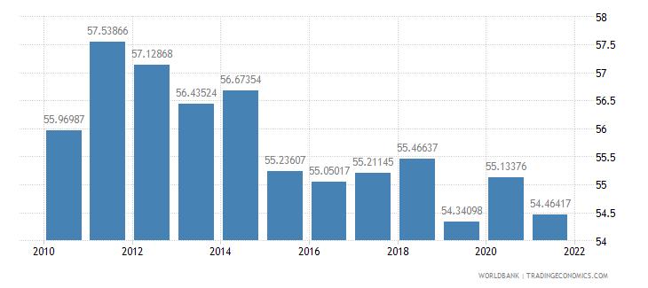 azerbaijan vulnerable employment total percent of total employment wb data