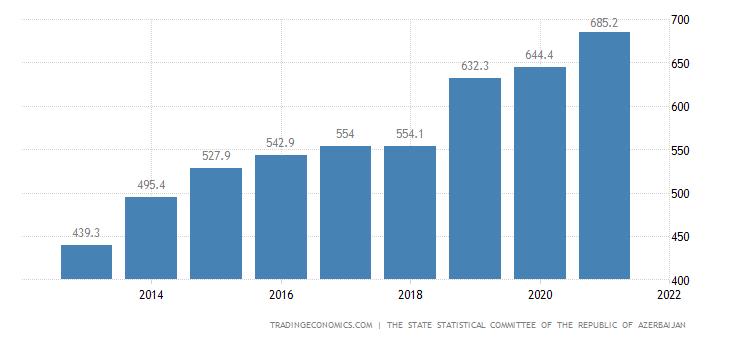 Azerbaijan Wages In Manufacturing