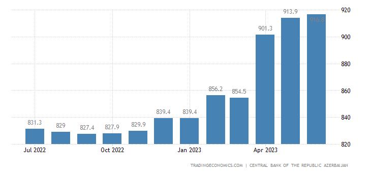 Azerbaijan Wages