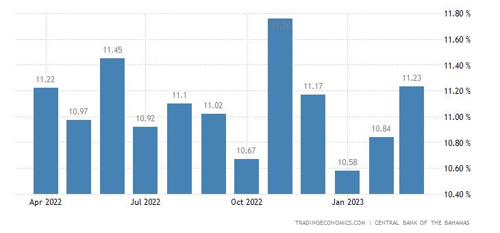 Bahamas Bank Lending Rate