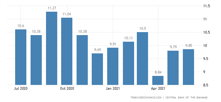 Bahamas Bank Lending Rate
