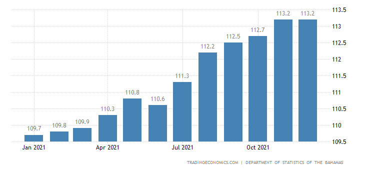 Bahamas Consumer Price Index Cpi