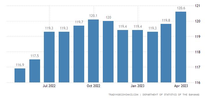 Bahamas Consumer Price Index Cpi