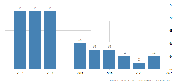 Bahamas Corruption Index