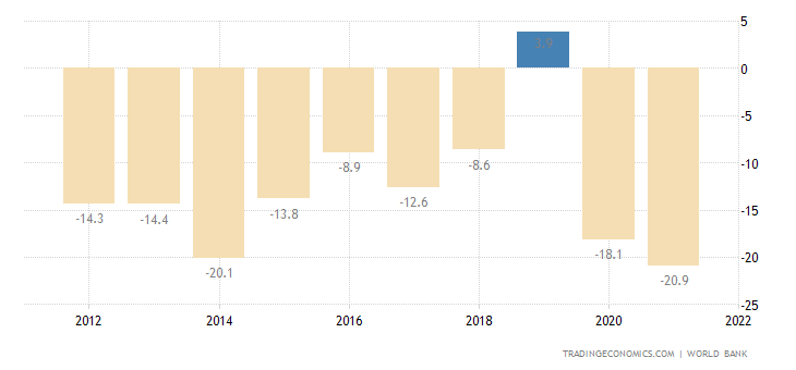Bahamas Current Account to GDP
