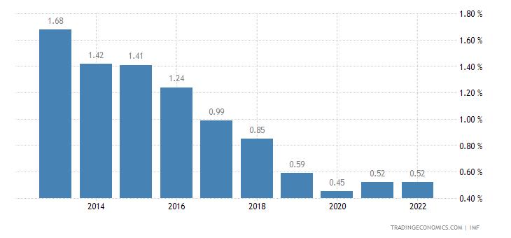 Deposit Interest Rate in Bahamas