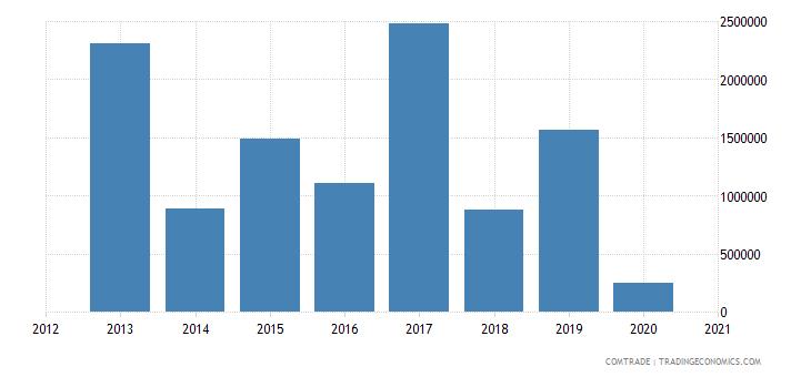 bahamas exports aluminum