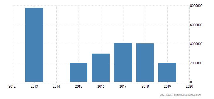 bahamas exports argentina