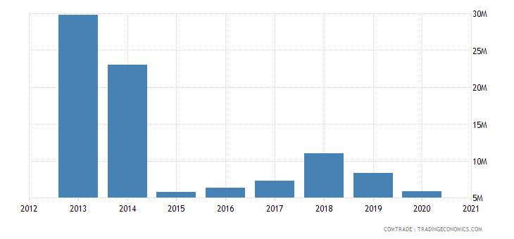 bahamas exports articles iron steel