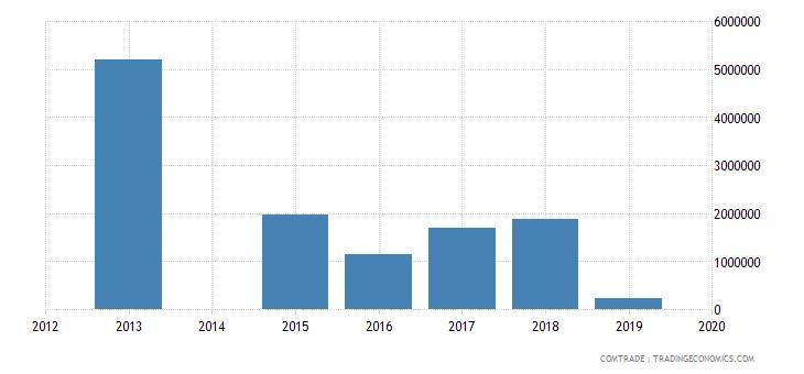 bahamas exports australia