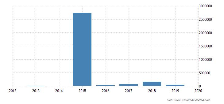 bahamas exports barbados