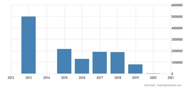 bahamas exports brazil